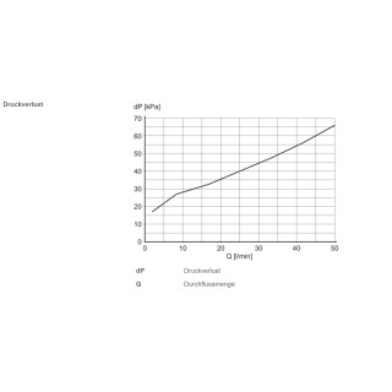 SBY 434 Strömungstransmitter mit Rückflussverhinderer